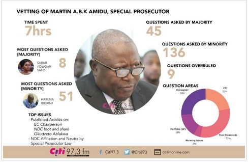 Martin Amidu's 7-hour vetting and 181 questions – Infographic